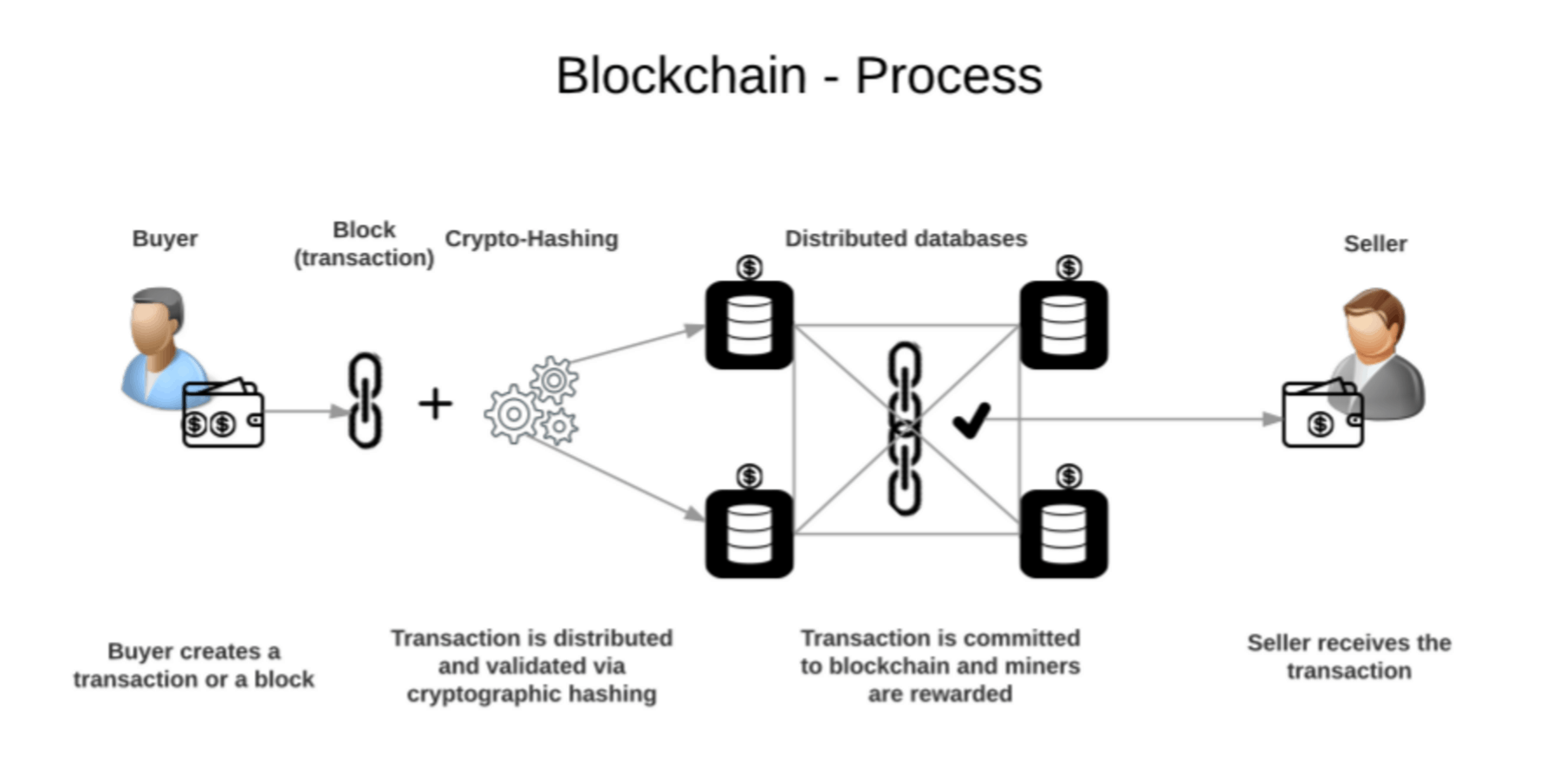 mining process of cryptocurrency