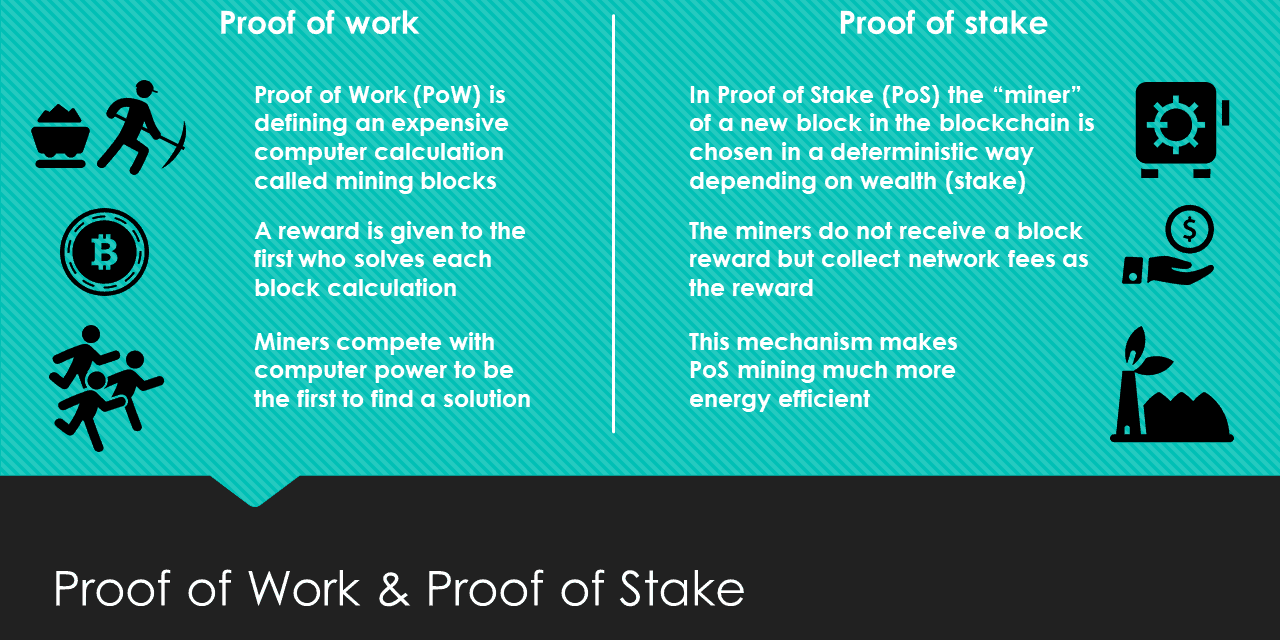 proof of work and proof of state