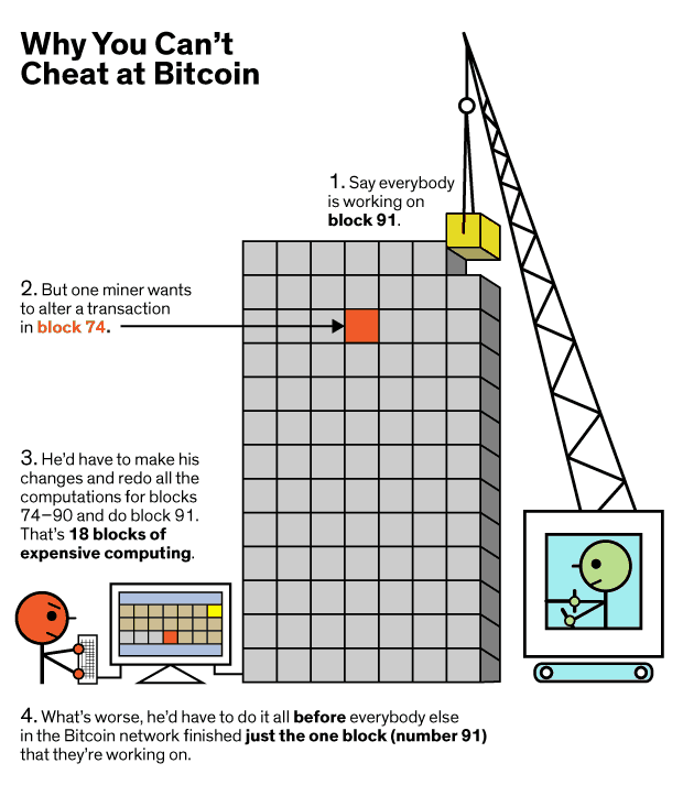 can you cheat at bitcoin