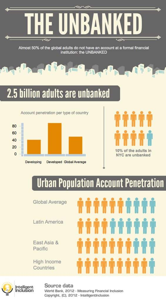 unbanked population infographic