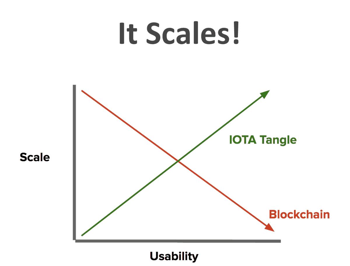 tangle scalability