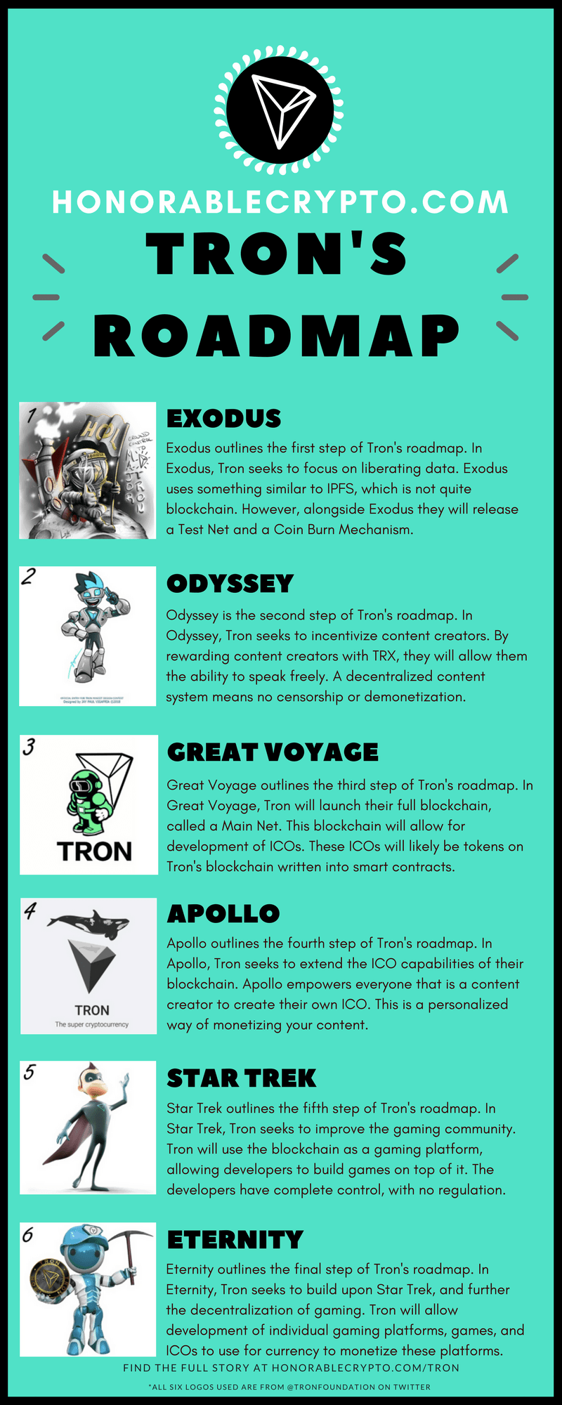 Tron roadmap infographic