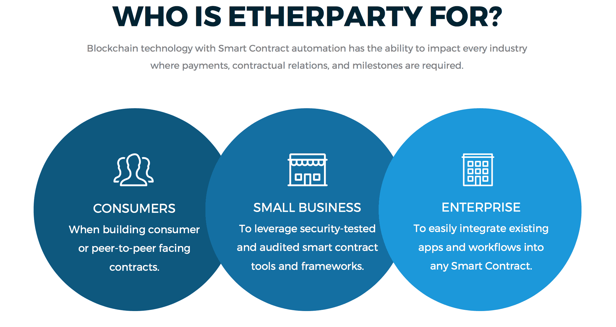 who is Etherparty for?