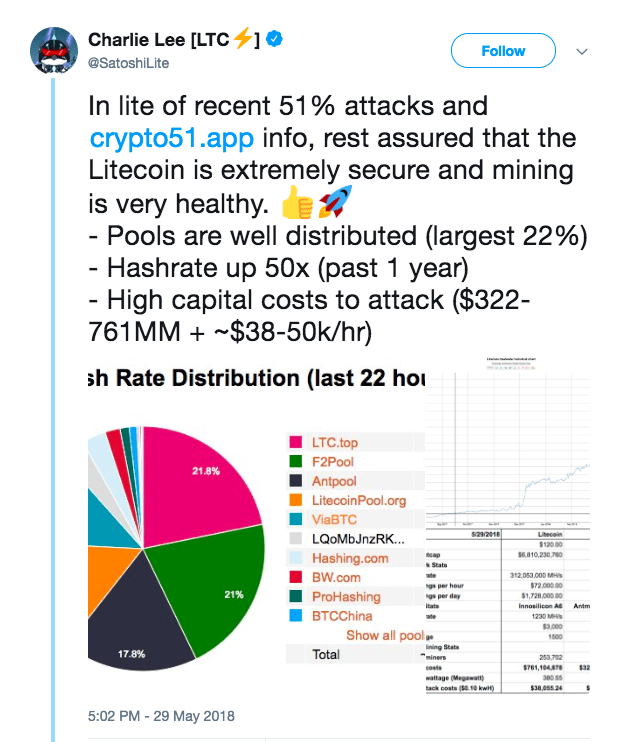 Litecoin mining security concerns