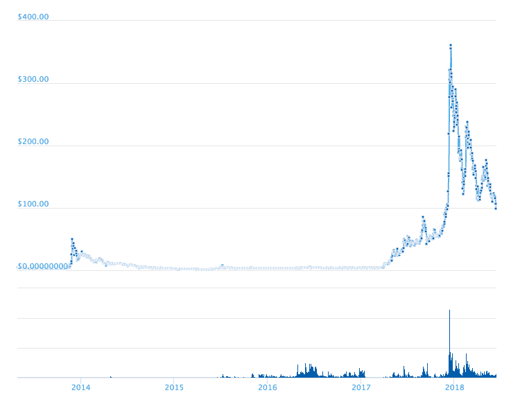 cryptocurrency price history