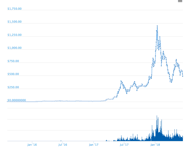 omisego price history