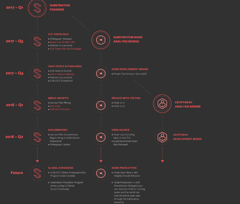 substratum roadmap