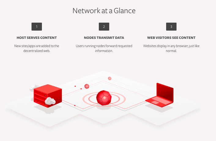 substratum how it works