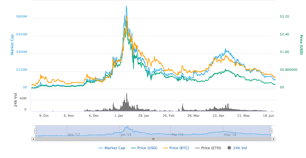 substratum price history chart