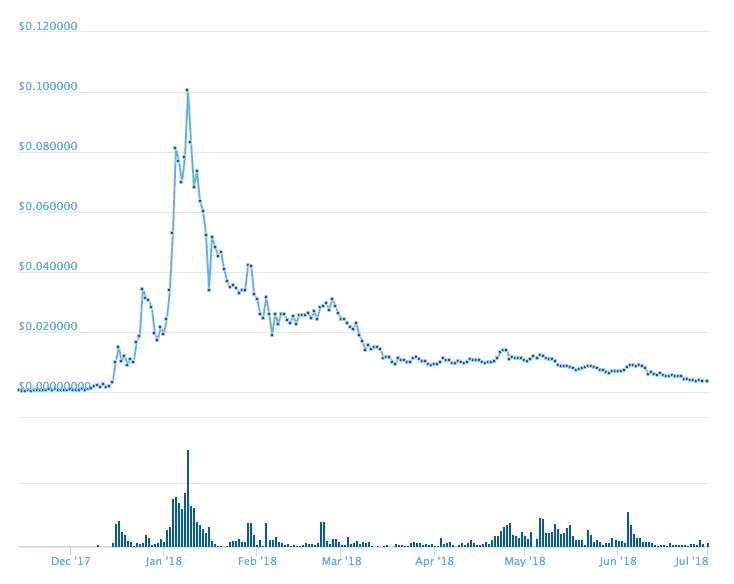 best cryptocurrency under 1 dollar