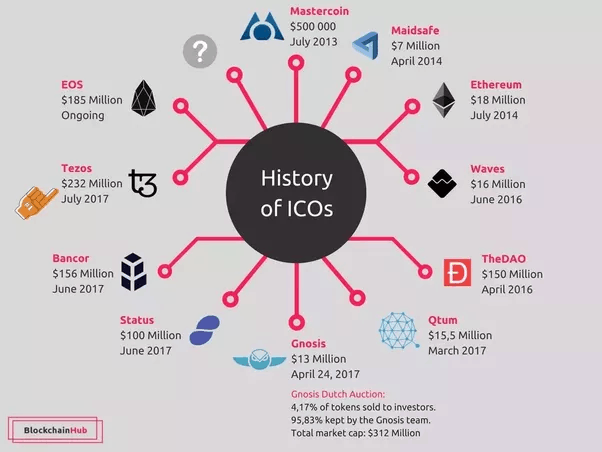 history of icos