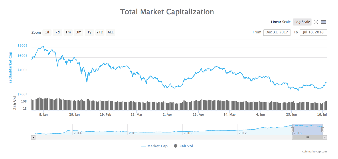 Cryptocurrency Market Cap 2018