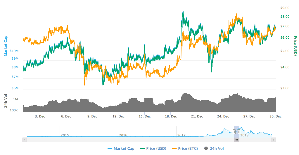 korecoin pump and dump